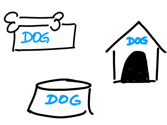 dog icon with words sketchnote