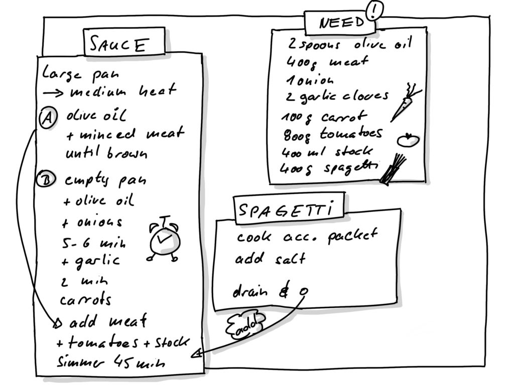 sketchnote only boxes and shadows